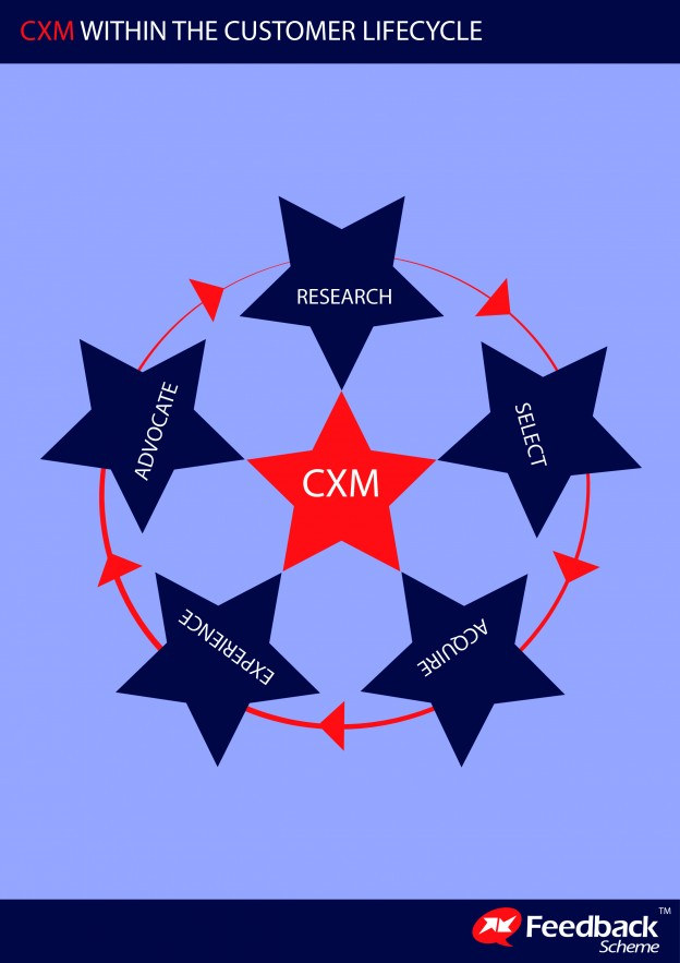 CXM Within The Customer Lifecycle